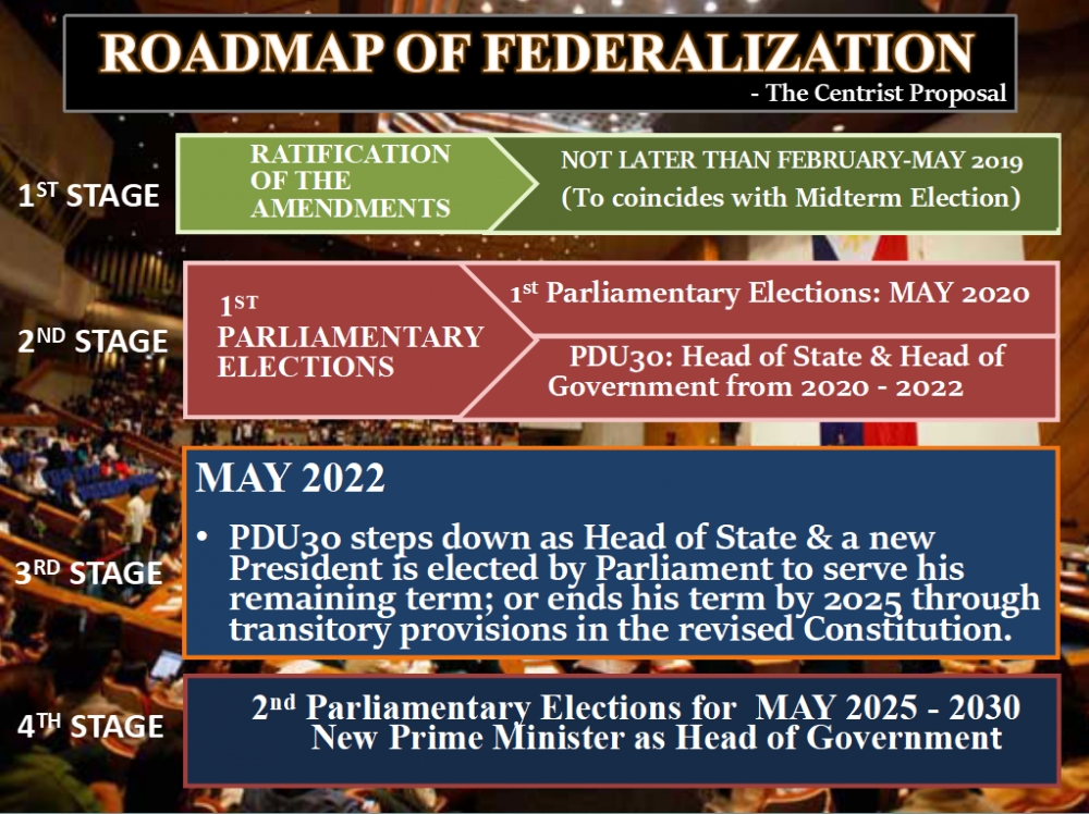 The federalization process: The framework/roadmap