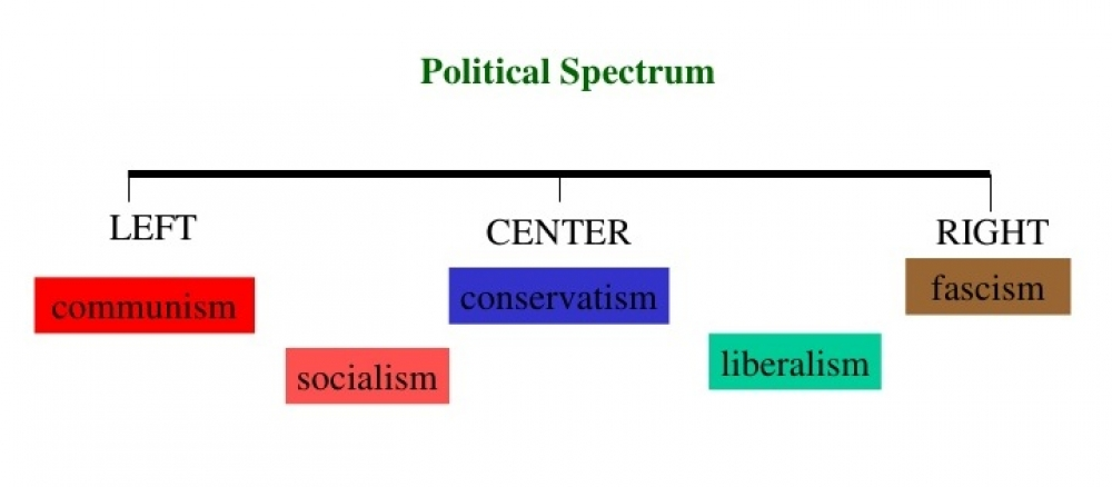 The need for a different political spectrum